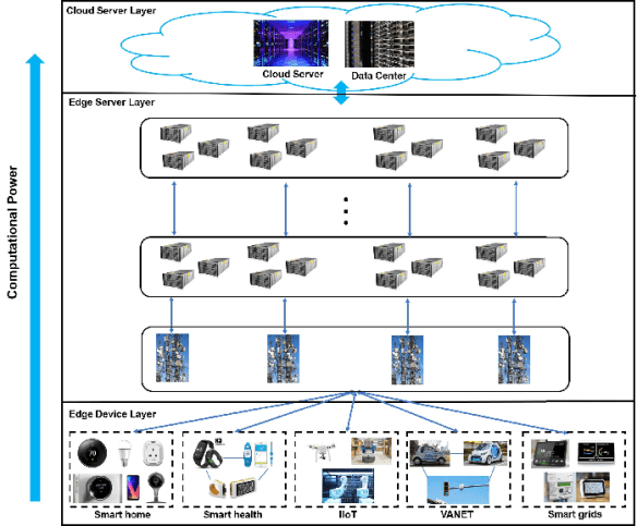 General-architecture-of-edge-computing