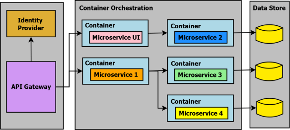 Microservices-With-ASP.NET-Core