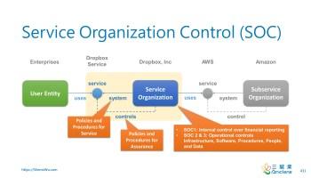 Service Organization Control (SOC)