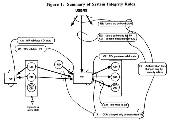 Summary of System Integrity Rules