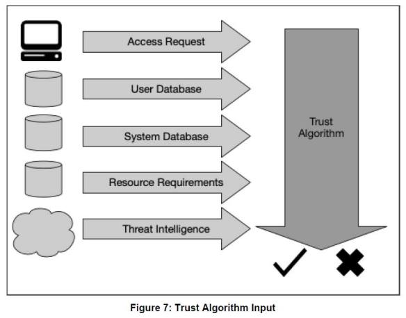 zta-trust-alogrithm-input