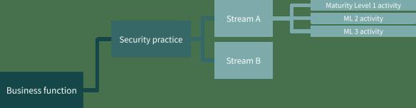 SAMM Model Structure