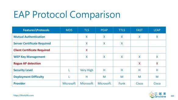EAP Protocol Comparison