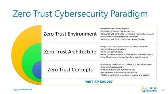 Zero Trust Cybersecurity Paradigm