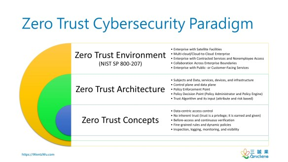 Zero Trust Cybersecurity Paradigm
