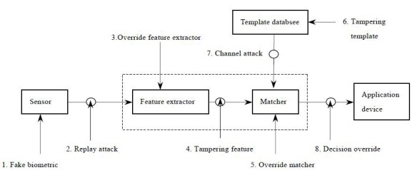 Attack Points/Vectors on Biometric System