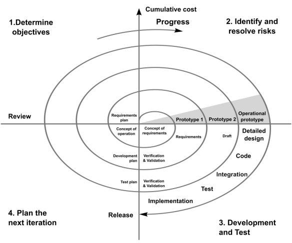 Spiral Model (Boehm,1988)