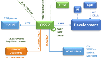 InfoSec Expertise Blueprint V1.2