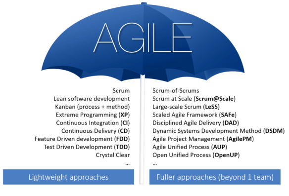 Agile – An Umbrella view