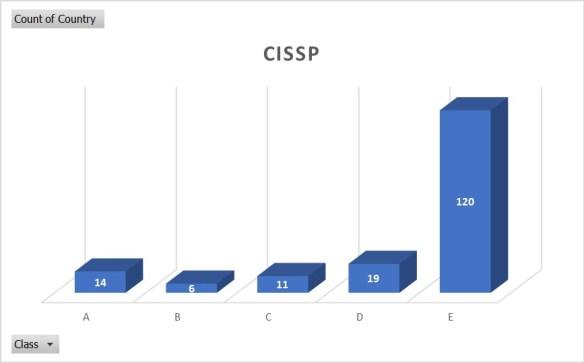 CISSP Class Count_20200701