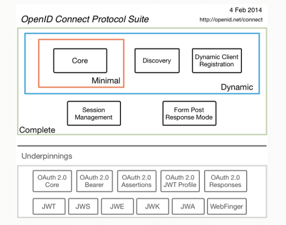 OIDC Protocol Suite