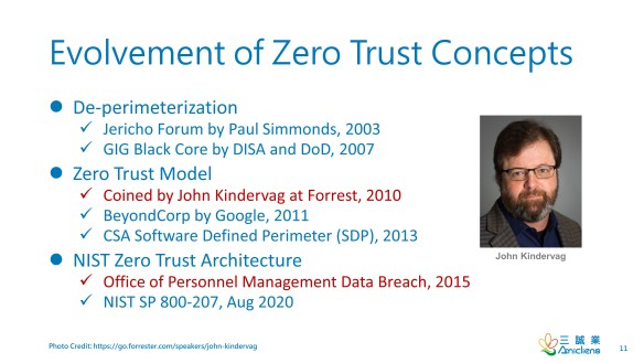Evolvement of Zero Trust Concepts