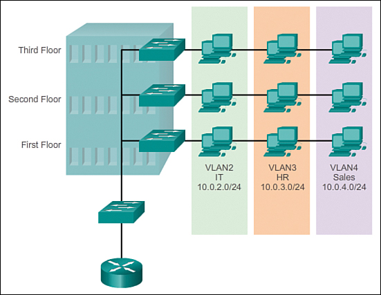 VLAN Groups