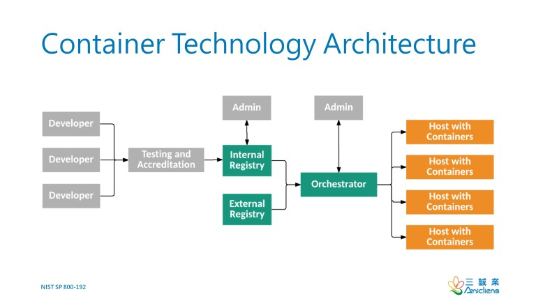 Container Technology Architecture
