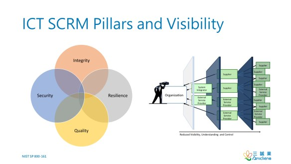 ICT SCRM Pillars and Visibility