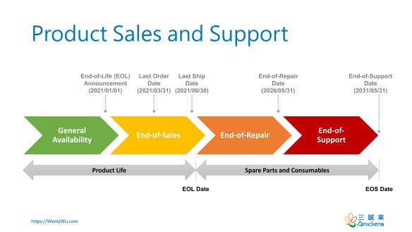EOL and EOS: Product Sales and Support