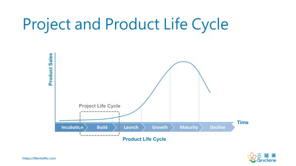 Project and Product Life Cycle