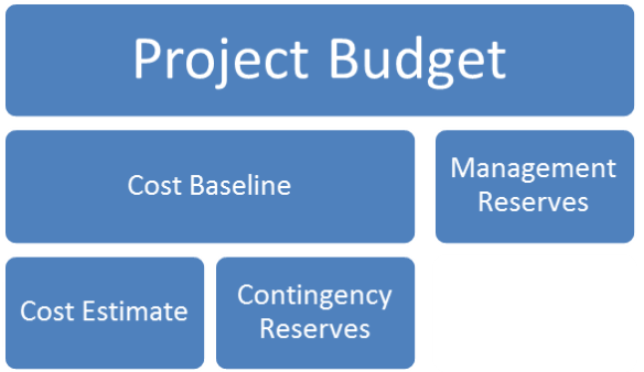 Contingency Reserves and Management Reserves