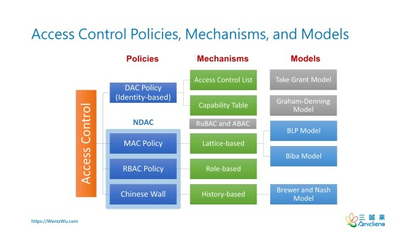 Access Control Policies, Mechanisms, and Models