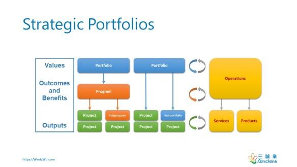 Strategic Portfolios