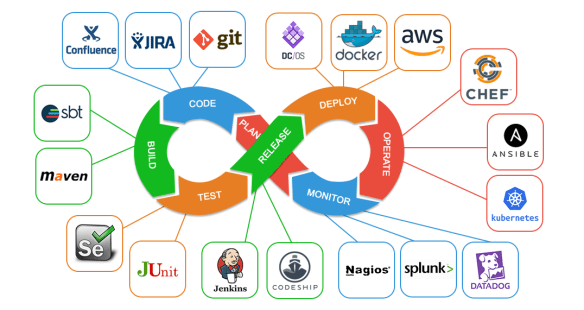 DevOps and Tools