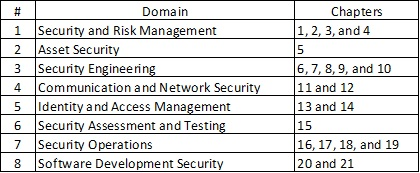 OSG Domain Chapters