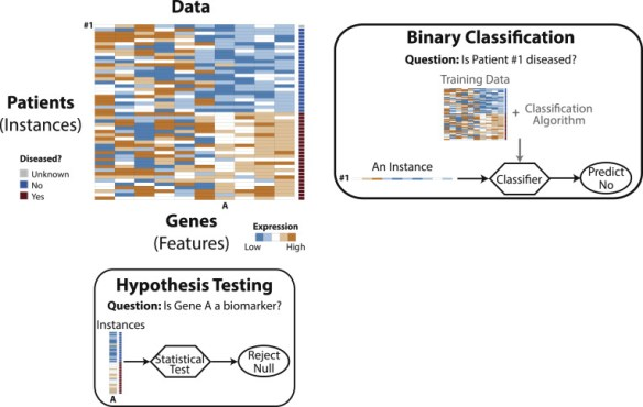 Hypothesis Testing and Binary Classification