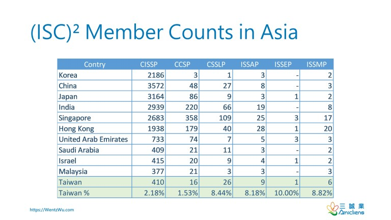 (ISC)² Member Counts in Asia