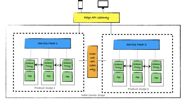 API Gateway and Service Mesh