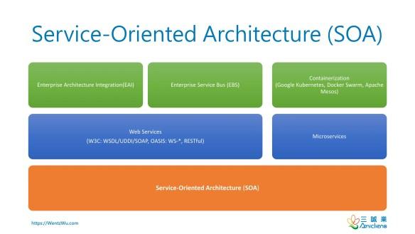 Service-Oriented Architecture(SOA)