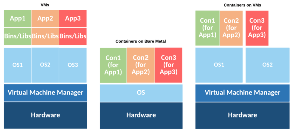 Virtual Machine and Container Deployments