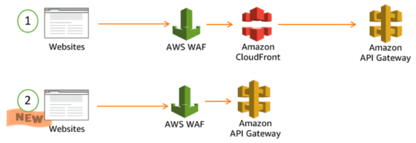 Amazon API Gateway adds support for AWS WAF