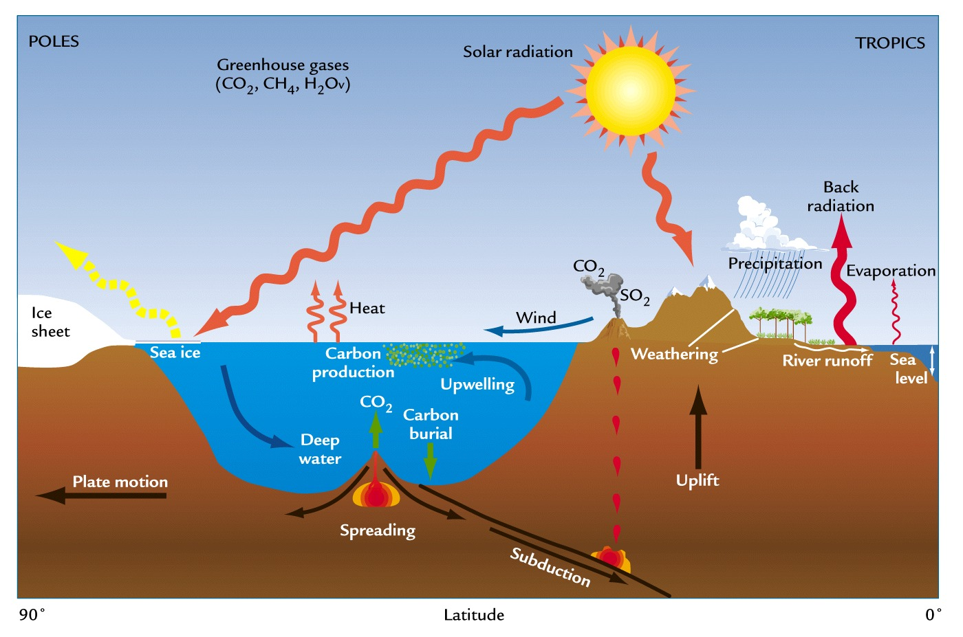 World Global Warming Amp Climate Change