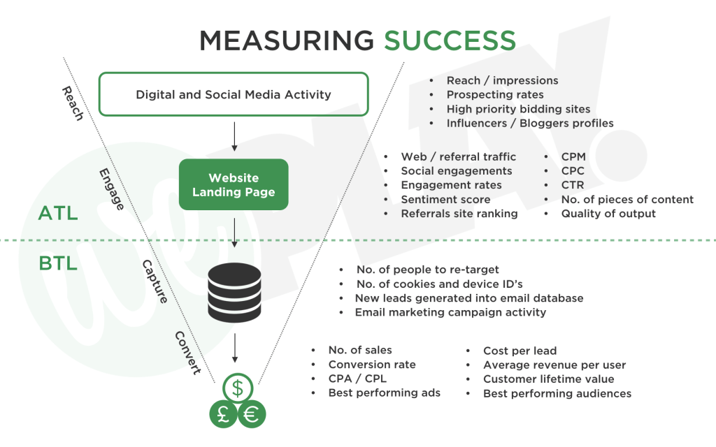 WePlay - Measuring Success Funnel