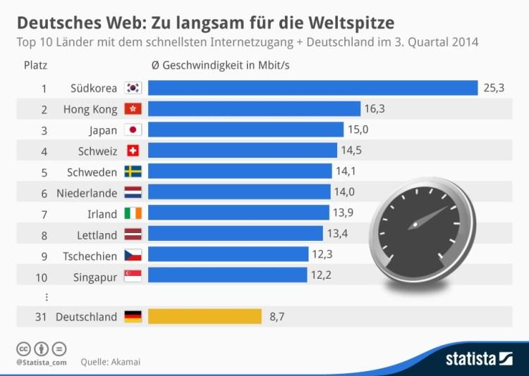Grafik: CC Statista