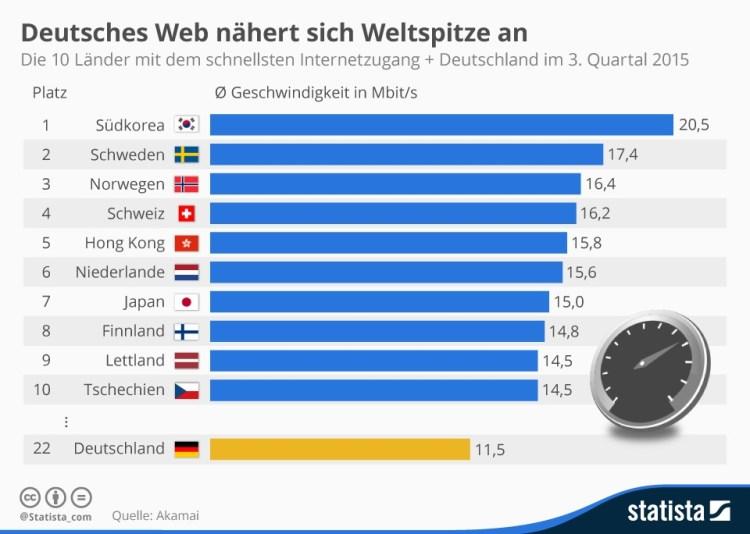 infografik_1064_top_10_laender_mit_dem_schnellsten_internetzugang_n (3)
