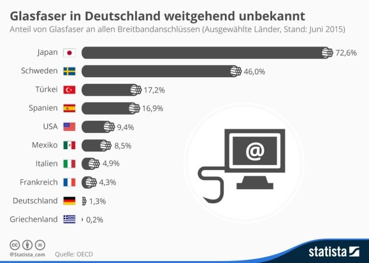 infografik_3553_anteil_von_glasfaseranschluessen_in_der_der_oecd_n (1)