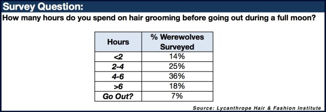 WereWatchers - Haircare - French - Survey