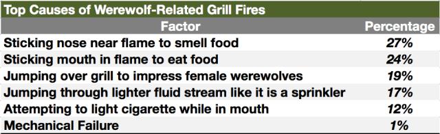 WereWatchers - News - Fire Safety Stats
