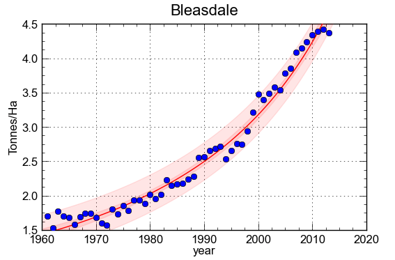 """Total rice yield (as tonnes of paddy/Ha) in Bangladesh since 1961. The yield was modelled using a Bleasdale equation either including (top) or excluding (bottom) the very low value for 2012. For the lower curve, the coefficient of determination is 0.979 and the average error on the yield is -0.14% while the average absolute error is 4.3%; both values are more than acceptable by all crop forecasting standards. The coefficient of determination means that only (1-0.979)*100= 2.1% of the variability - at the national level - is accounted for by non-trend factors. Every attempt to """"explain"""" the 2.1% by weather or other factors is self-defeating. Based on the trend, the 2012 yield would have been estimated at 4.70 tonnes/Ha instead of the reported 2.93. At the time of writing, the reporter is not aware of the reality nor of the causes of drop shown in FAO statistics. It is stressed that rice farming in Bangladesh is extremely complex, with very high cropping intensities close to 200%. The average shown is thus the result of three different crops, including a dry season irrigated crop known as """"Boro."""" At a different scale, for instance at the district level and for a single crop (e.g. only Boro) modelling becomes meaningful because as little as 10% of variability is accounted for by the trend. Graphs based on FAOSTAT data analysed with CurveExpert."""