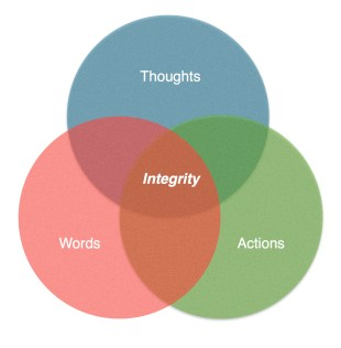 integrityvenndiagram