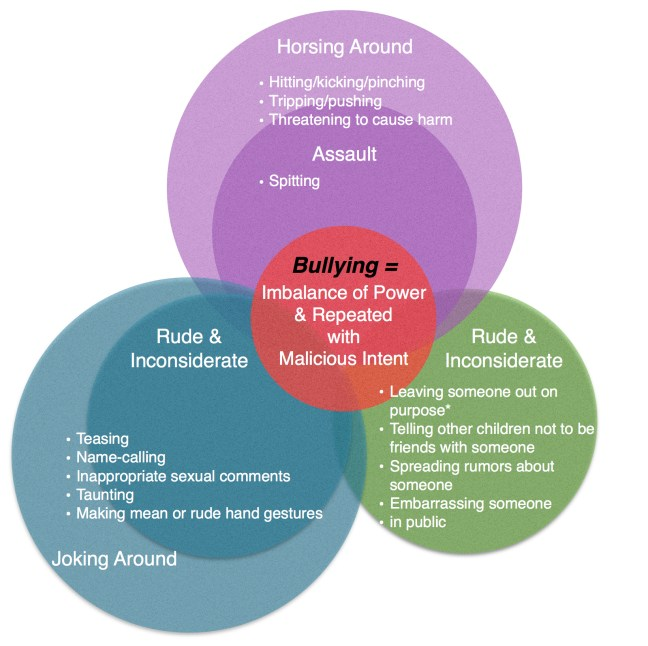 bullying venn 3