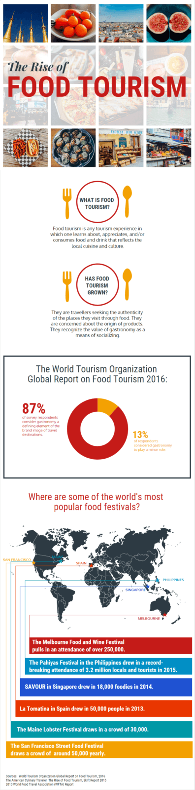 Food Tourism