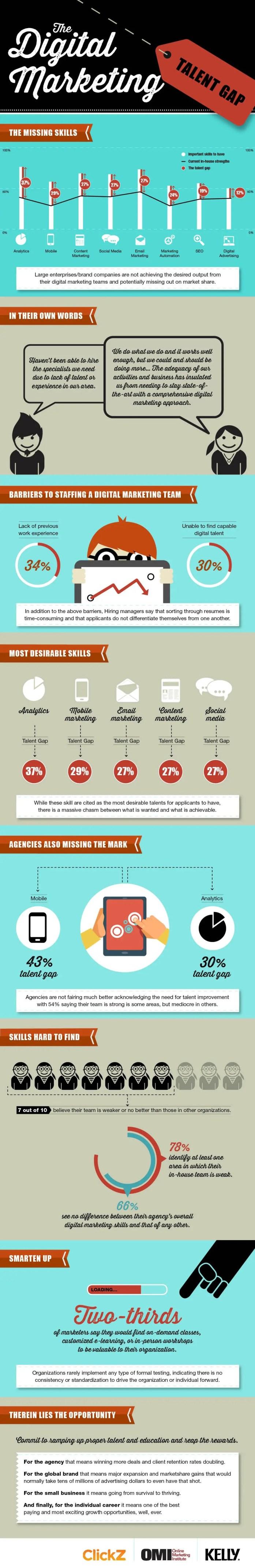 The Digital Marketing Talent Gap
