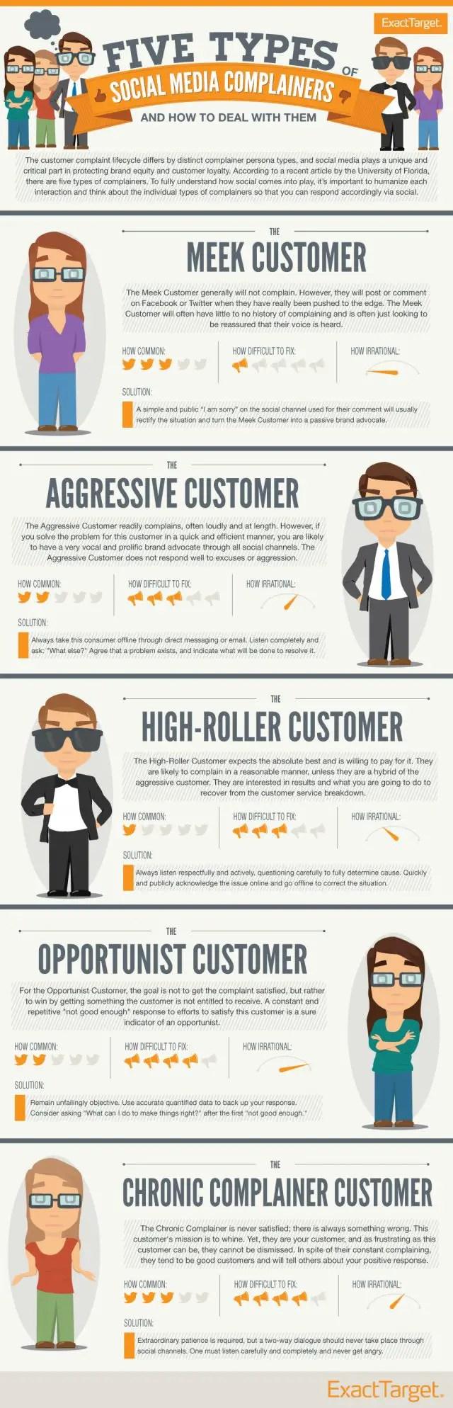 Infographic on WeRSM