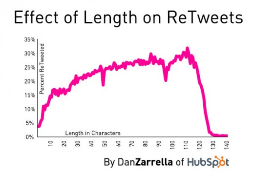 length_retweets-520x355