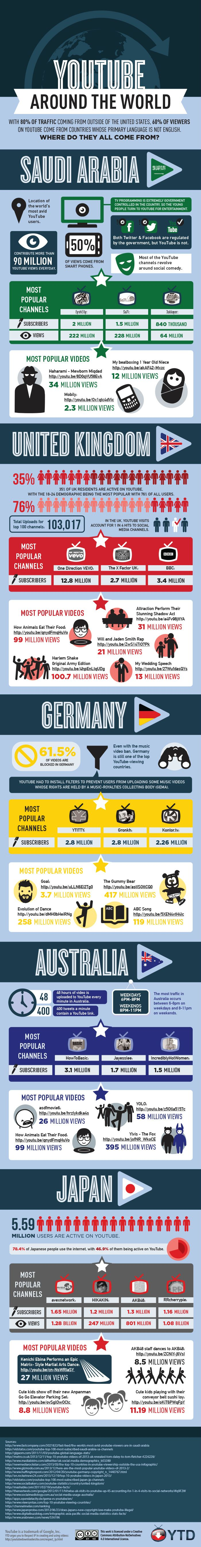 wersm_around_world_youtube_infographic