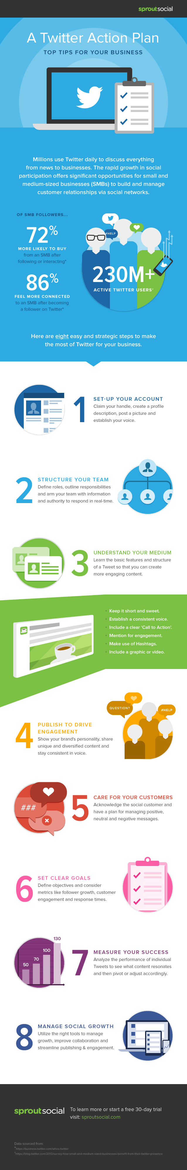 wersm_twitter_action_plan_infographic