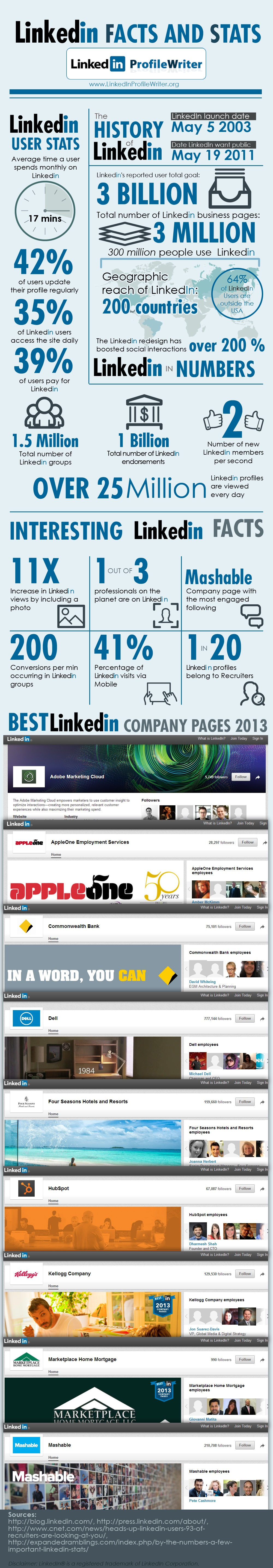 wersm_linkedin_infographic_stats_facts