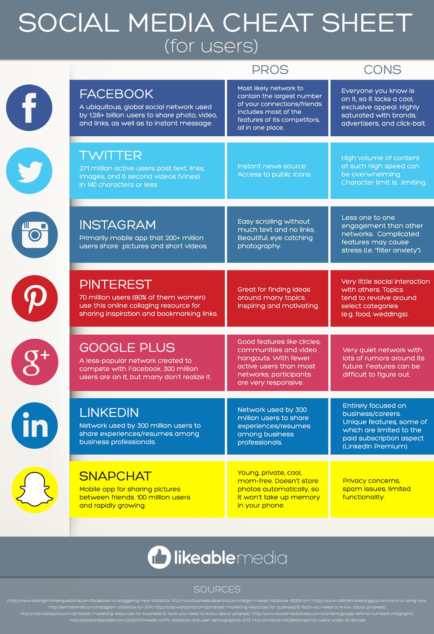 Social-Media-Cheat-Sheet-For-Users-Infographic
